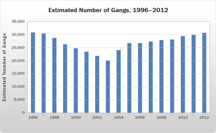 Teen Gang Violence Stats